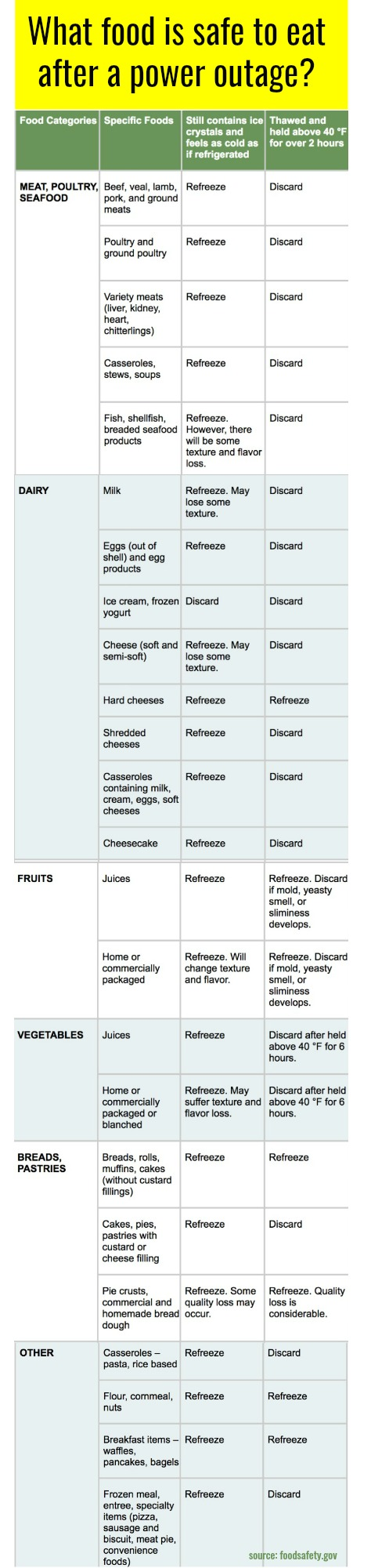 Chart: What frozen foods are safe to eat after a power outage? | coolmomeats.com | source: fda