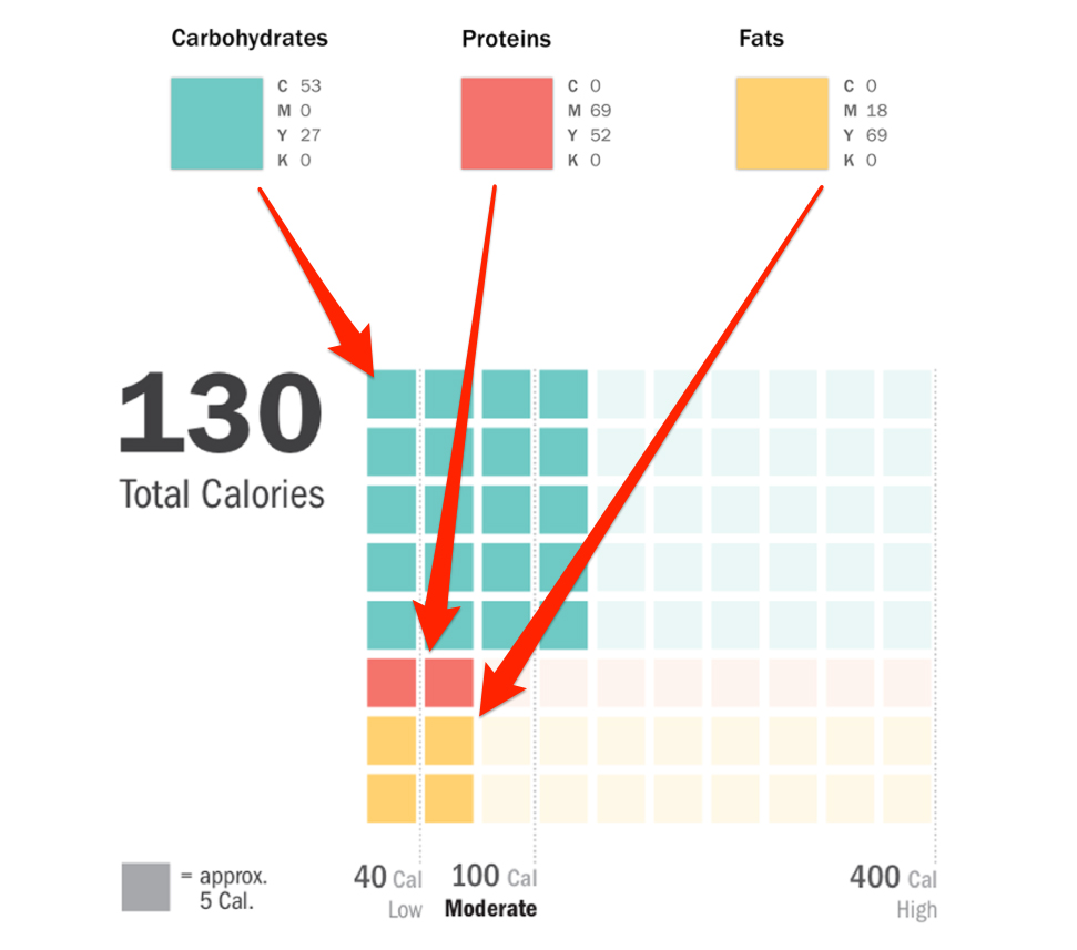 A 21-year-old created a genius replacement for nutrition labels | Business Insider | Behance / Vivek Manon
