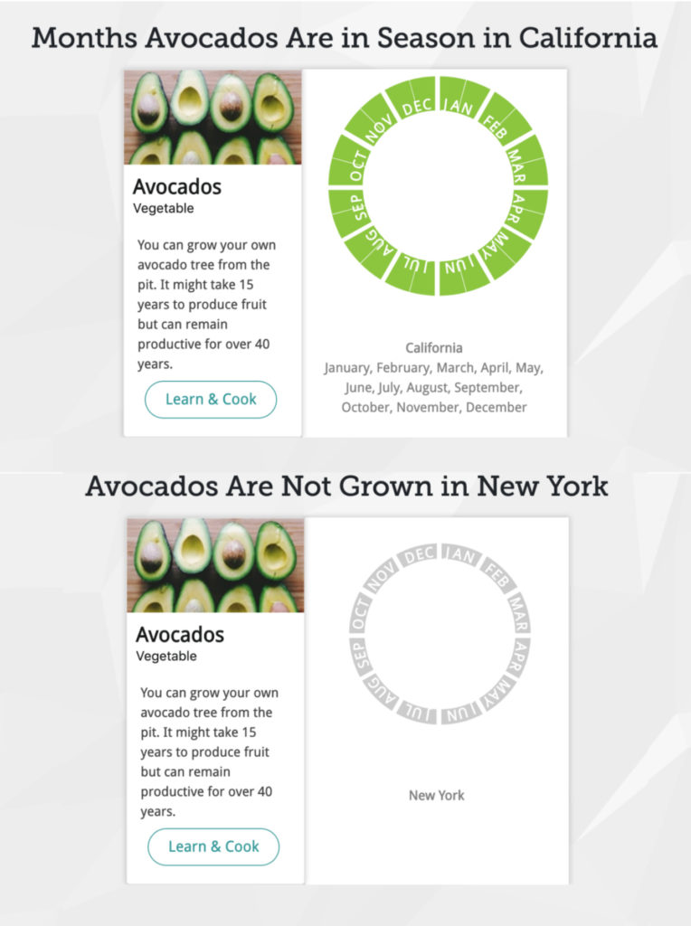 Avocados in season by state and by month: Look up any produce at this cool website