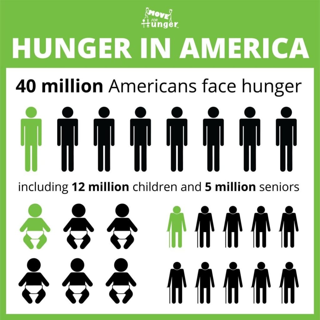 Hunger in America stats from Move for Hunger
